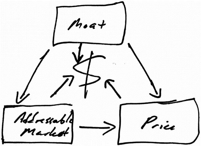 moat-trinity